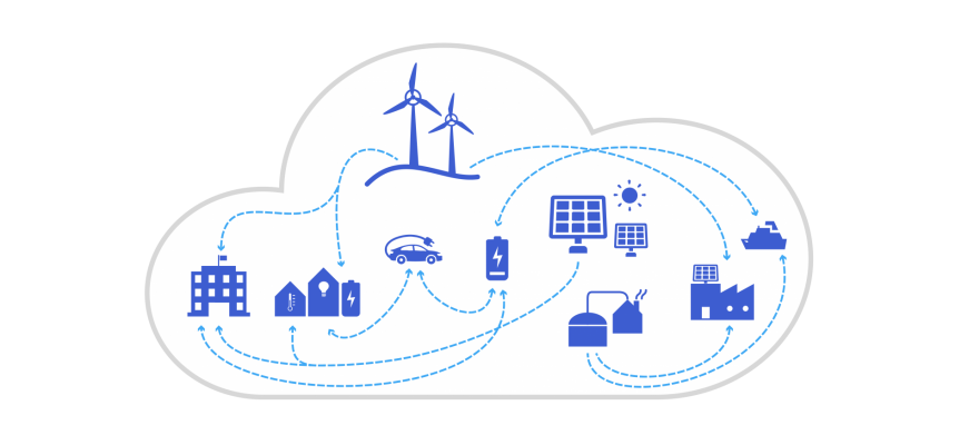 Energi kretsloppet inom ett hållbart samhälle illustrerat som ett moln.